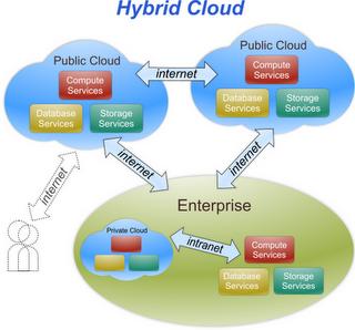 Perform The Hybrid Cloud Dance Easily With newScale, rPath and Eucalyptus