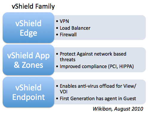 Understanding VMware vShield Endpoint And Agentless Malware Protection