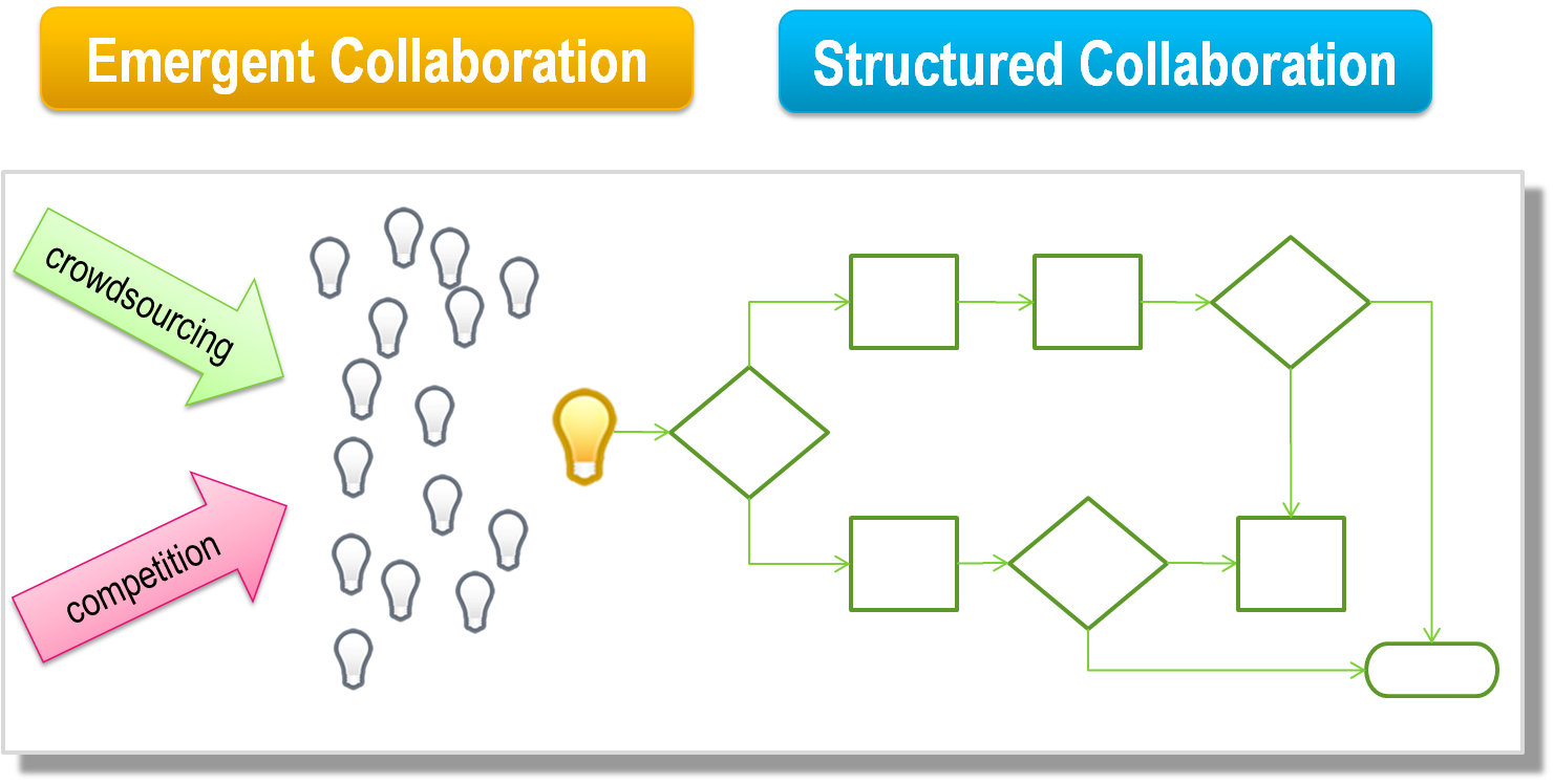 emergent and structured processes for innovation