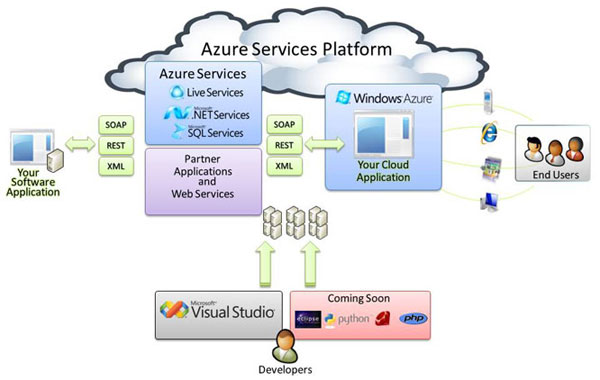 PaaS Is The Future Of Cloud Services: Why Microsoft Should Focus On PaaS