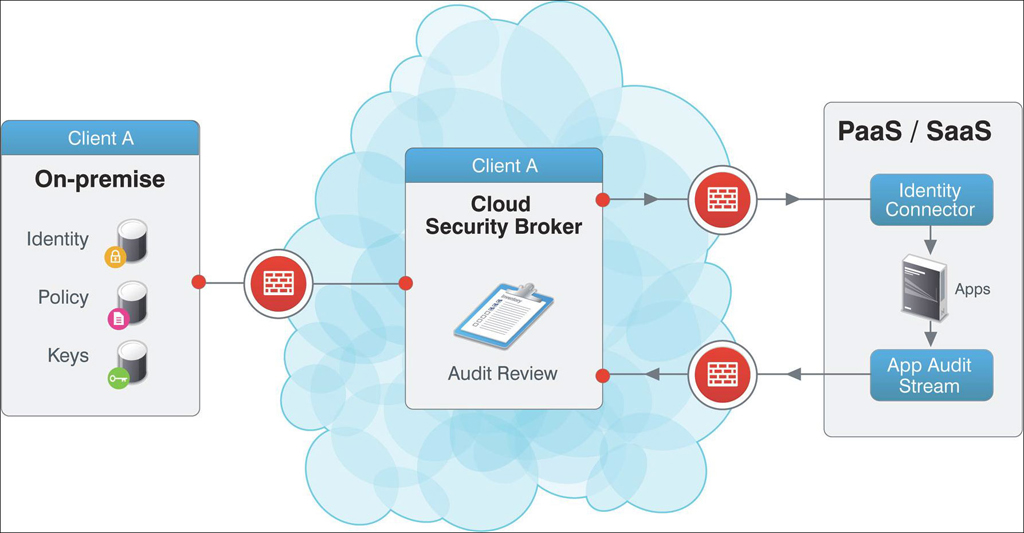 Novell Announces The General Availability Of Its Cloud Security Service