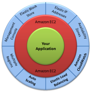 Open Source And Cloud Computing: The Amazon Linux AMI Is Now Available
