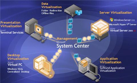 Microsoft Releases VMMSSP