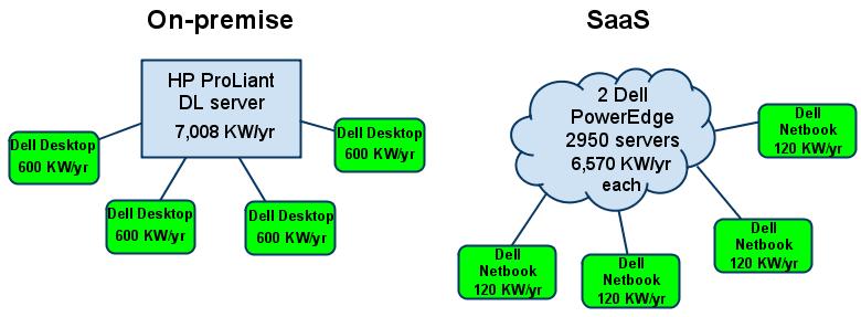saas v on premise energy consumption