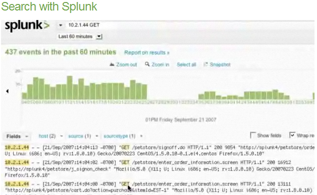 Splunk Makes Monitoring Clouds Easy