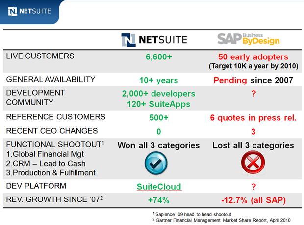 NetSuite SAP