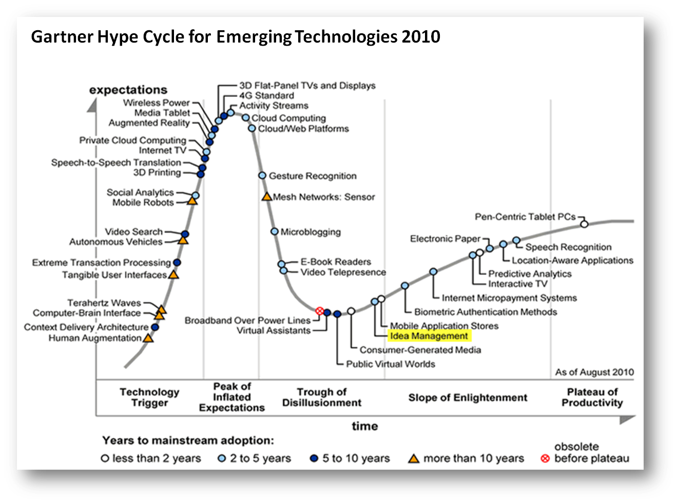 Hype Cycle for Emerging Technologies 2010: The Rise of Idea Management