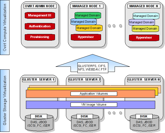 Gluster Platform Adds Elasticity And Automation Making It Cloud Ready