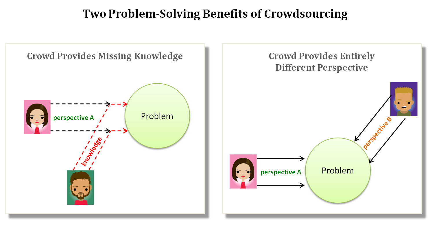 two problem-solving benefits of crowdsourcing - knowledge vs. perspectives