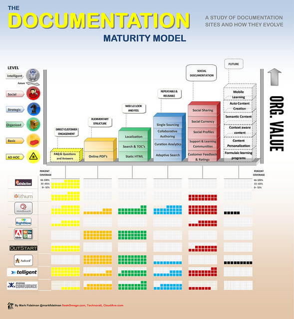 The Documentation Maturity Model (infographic)