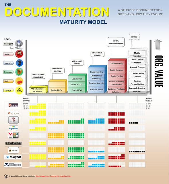 The Documentation Maturity Model (infographic)