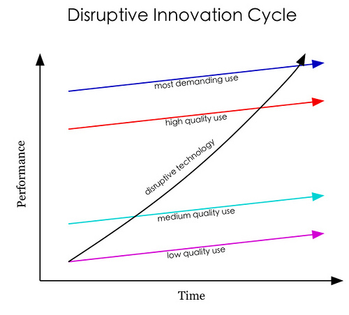 iPad's Climb Up the Disruptive Innovation Cycle