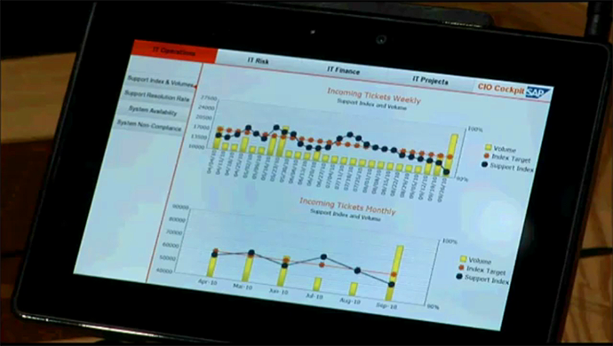 Great Analytic Dashboards on the BlackBerry PlayBook