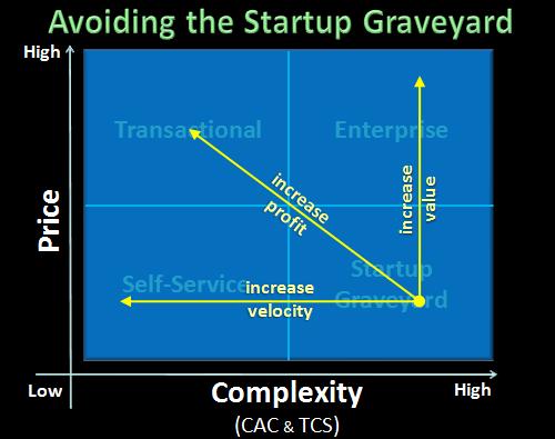 saas startup graveyard
