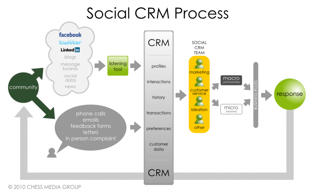 The Many Faces of Social CRM