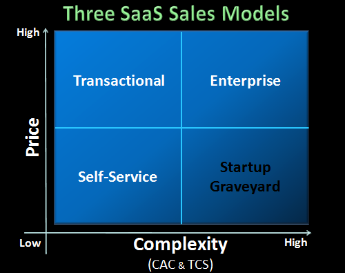 SaaS Startup Strategy – Three SaaS Sales Models