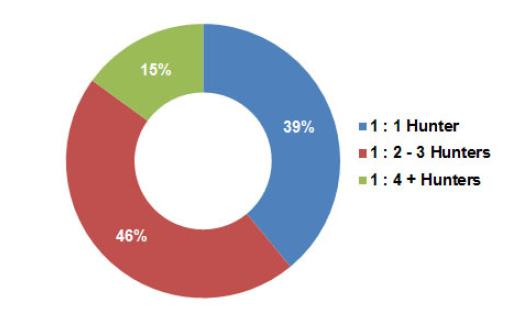 SaaS Best Practices | SaaS Inside Sales Benchmark Report