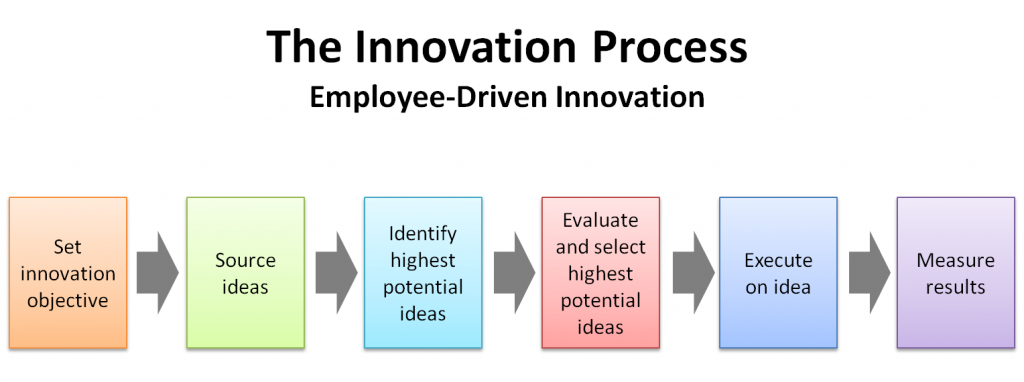 Model For Employee Innovation Amazon Prime Case Study