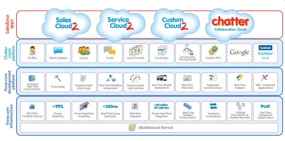 PaaS Is The Future Of Cloud Services: Salesforce.com's Plan For Enterprise Domination