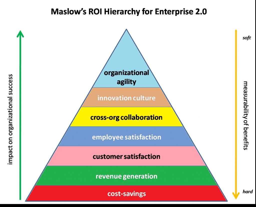 Maslow's Hierarchy of Enterprise 2.0 ROI