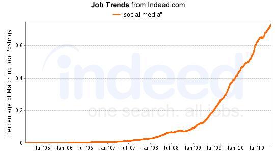 """social media"" Job Trends graph"