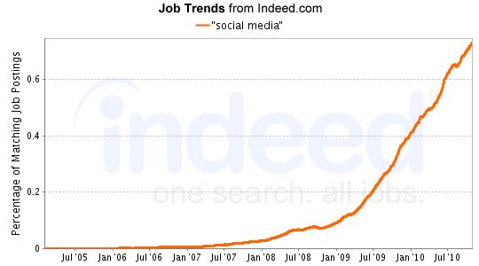 """""""social media"""" Job Trends graph"""