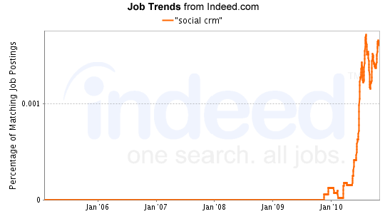 """""""social crm"""" Job Trends graph"""