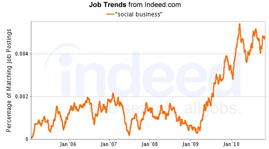 """social business"" Job Trends graph"
