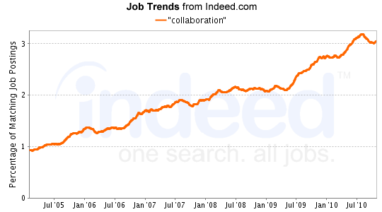 """collaboration"" Job Trends graph"