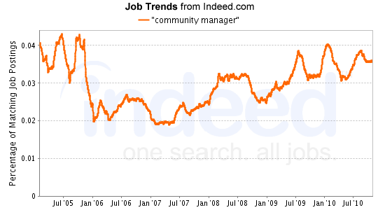 """community manager"" Job Trends graph"