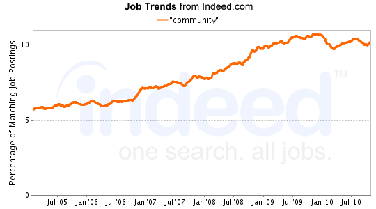 """community"" Job Trends graph"