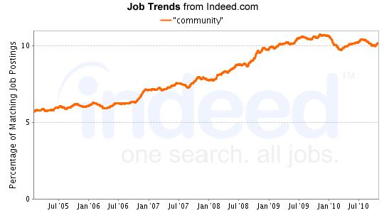 """community"" Job Trends graph"