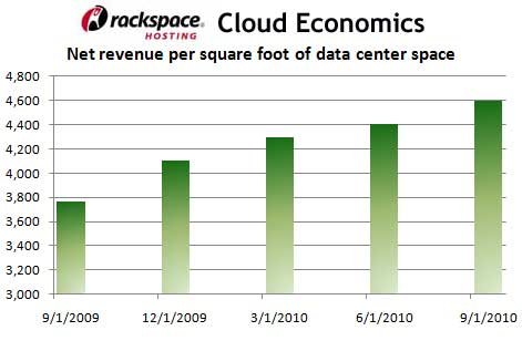 A Move To Cloud Helps Data Center Providers Maximize Profits