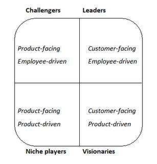 Social Enterprise Magic Quadrant