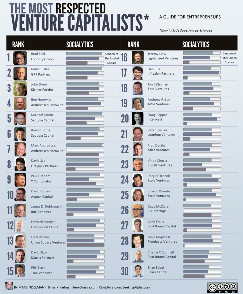 The Top 30 Most Respected Venture Capitalists (infographic)