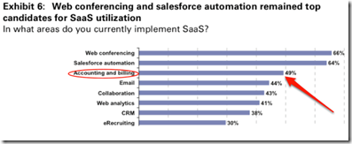 SaaS Accounting Gains: Now What Say You, McKinsey?