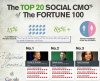 The Fortune 100 League of Extraordinary Social CMOs (infographic)