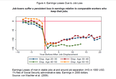 Unemployemnt and Wages
