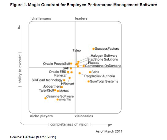 Hr Software Gartner Hr Software