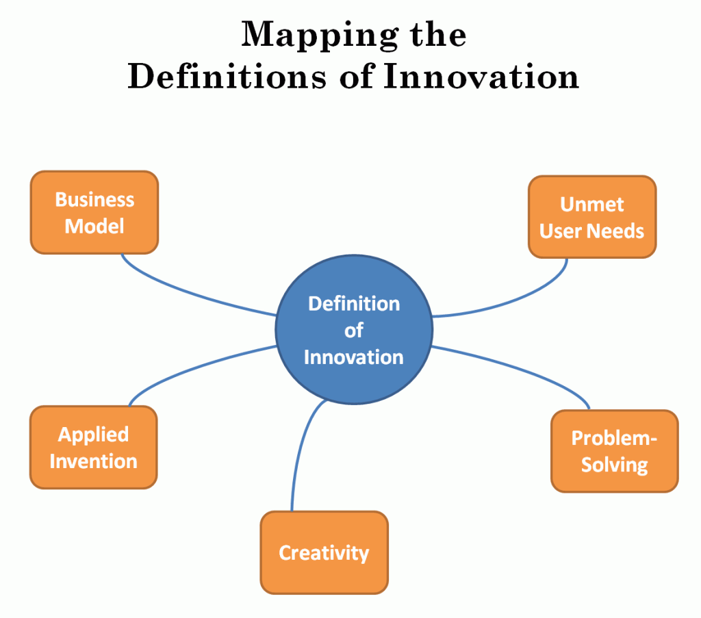 25 definitions of innovation  the five themes for the definitions are illustrative of the major patterns of thought in innovation the definitions are presented below