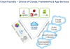 VMWare Disrupts PaaS Space With Cloud Foundry - An Analysis