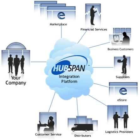 Hubspan and Netsuite Join Hands To Offer B2B Integration