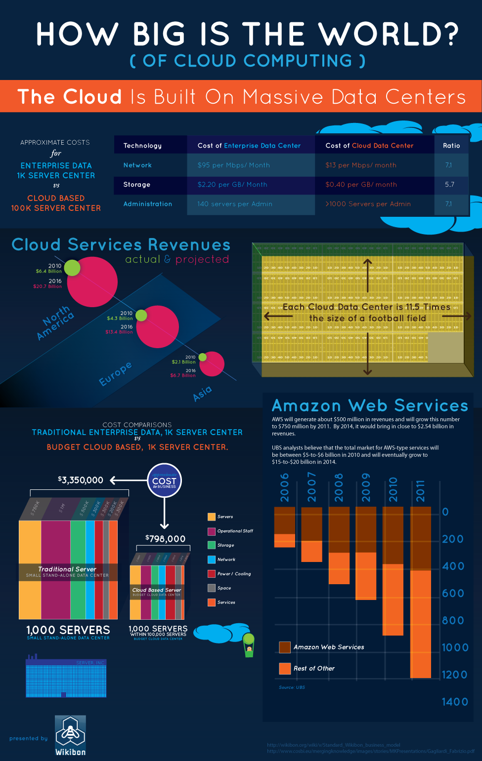Infographic: How Big Is The World Of Cloud Computing?