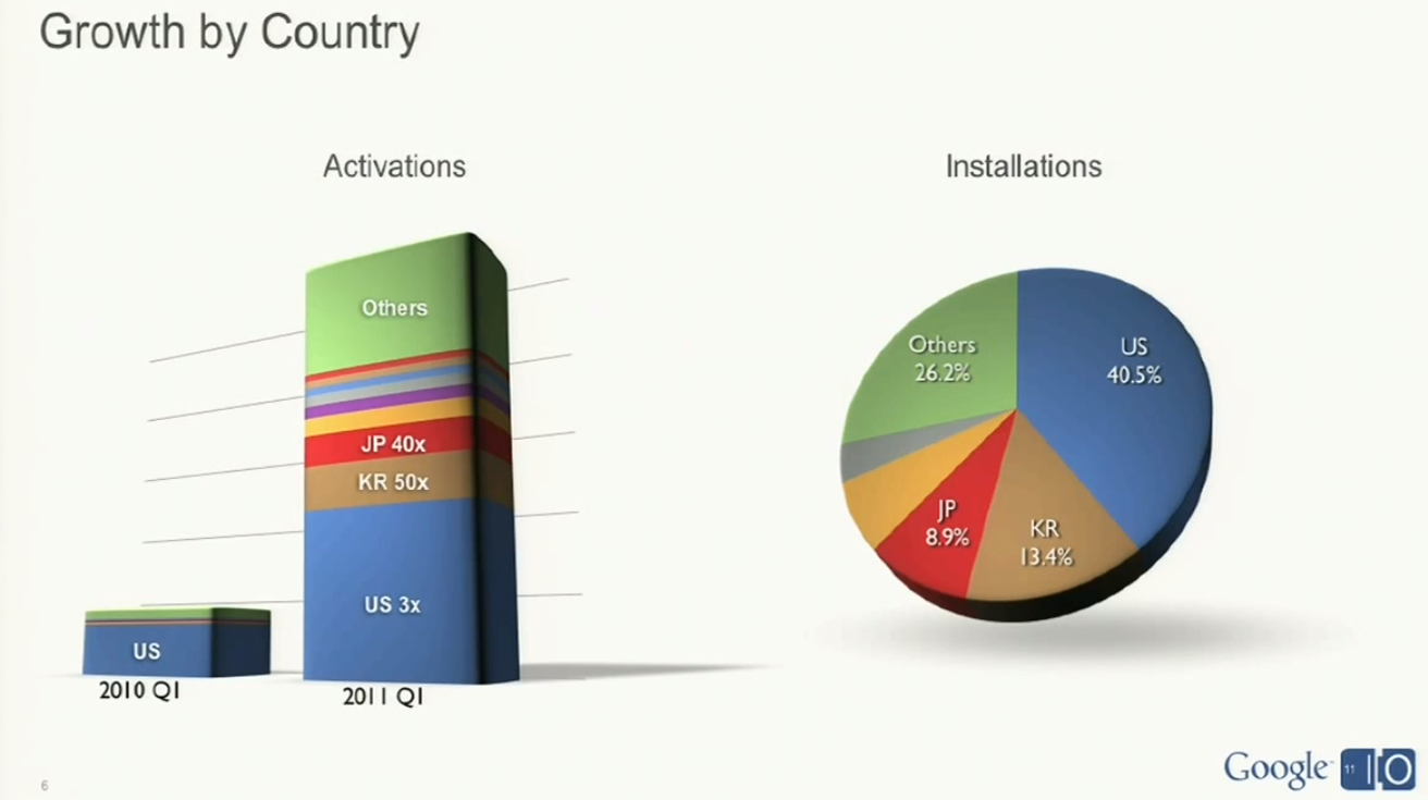 Is Android gaining market share because of carriers?