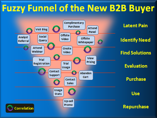 fuzzy funnel b2b buying process