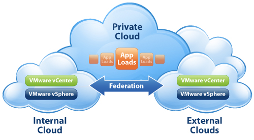 VMware Highlights Enterprise Clouds With vSphere 5