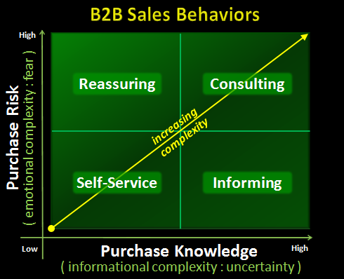B2B Sales | The New Breed of B2B Buyer Series Part 3