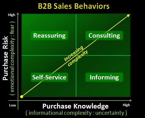 B2B Sales | The New Breed of B2B Buyer Series Part 3