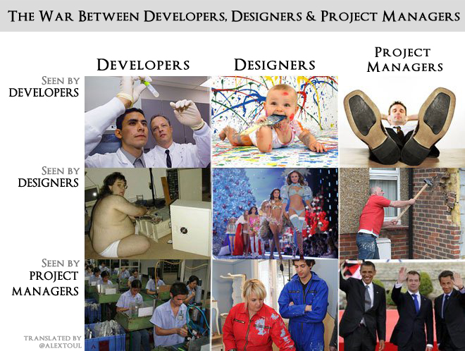 Engineers, Designers and Product Managers - A Point of View