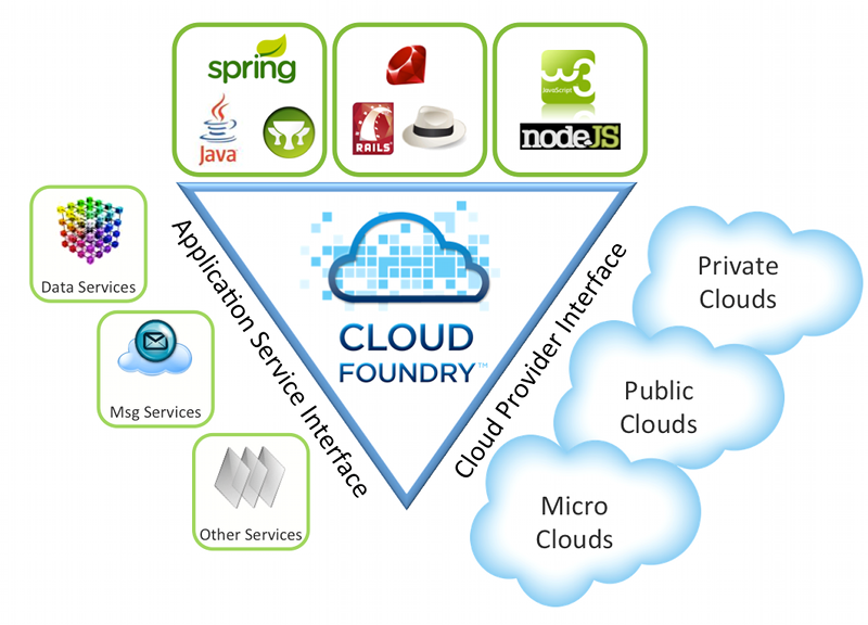 PaaS Is The Future Of Cloud Services: CloudFoundry Validates Its OpenPaaS Mantra